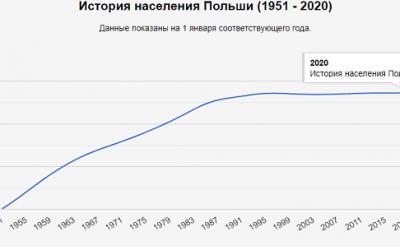 Население Польши в 2020 году